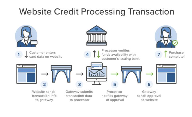 Payment Processing for CBD and Hemp Merchants